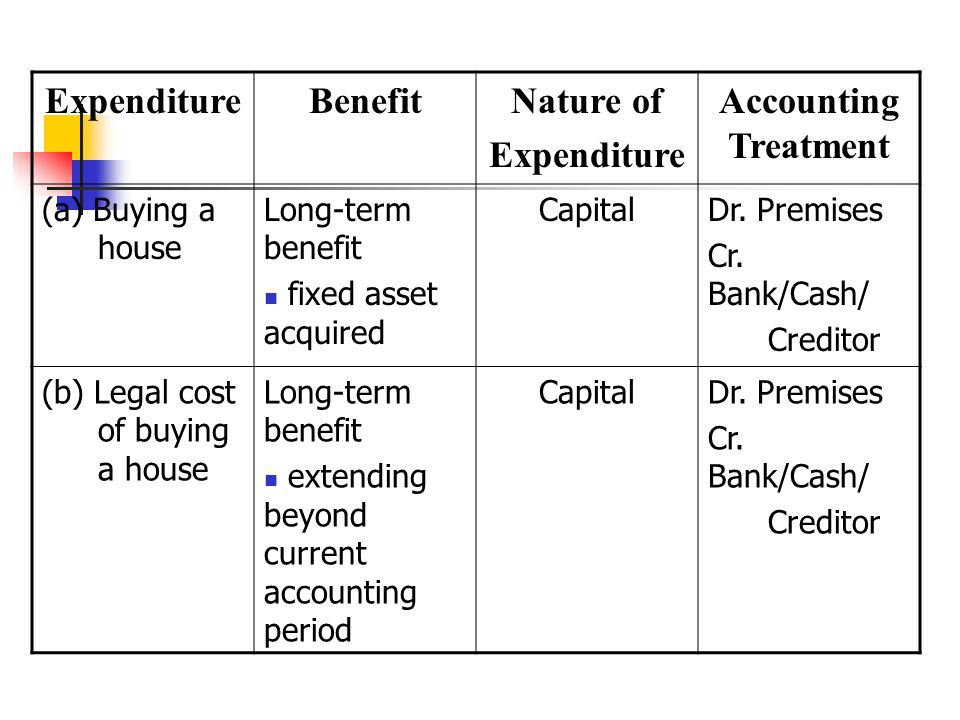 Expenditure Benefit Nature of Accounting Treatment