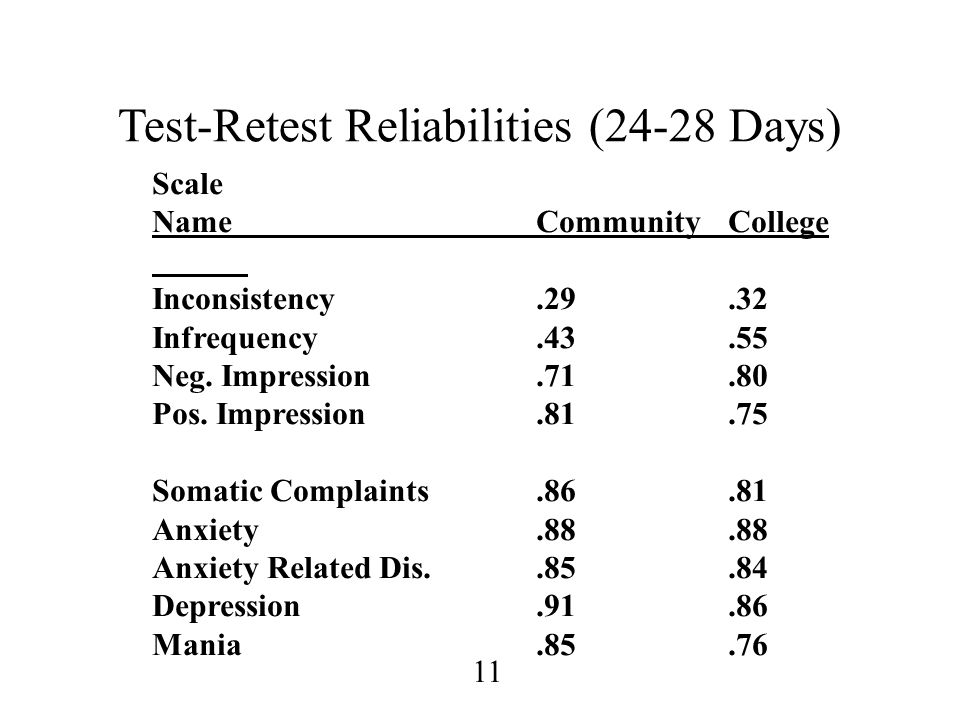 Test-Retest Reliabilities (24-28 Days)