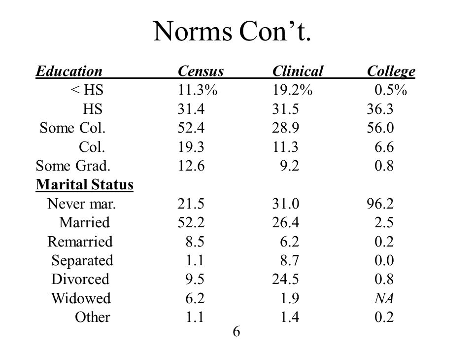 Norms Con't. Education Census Clinical College