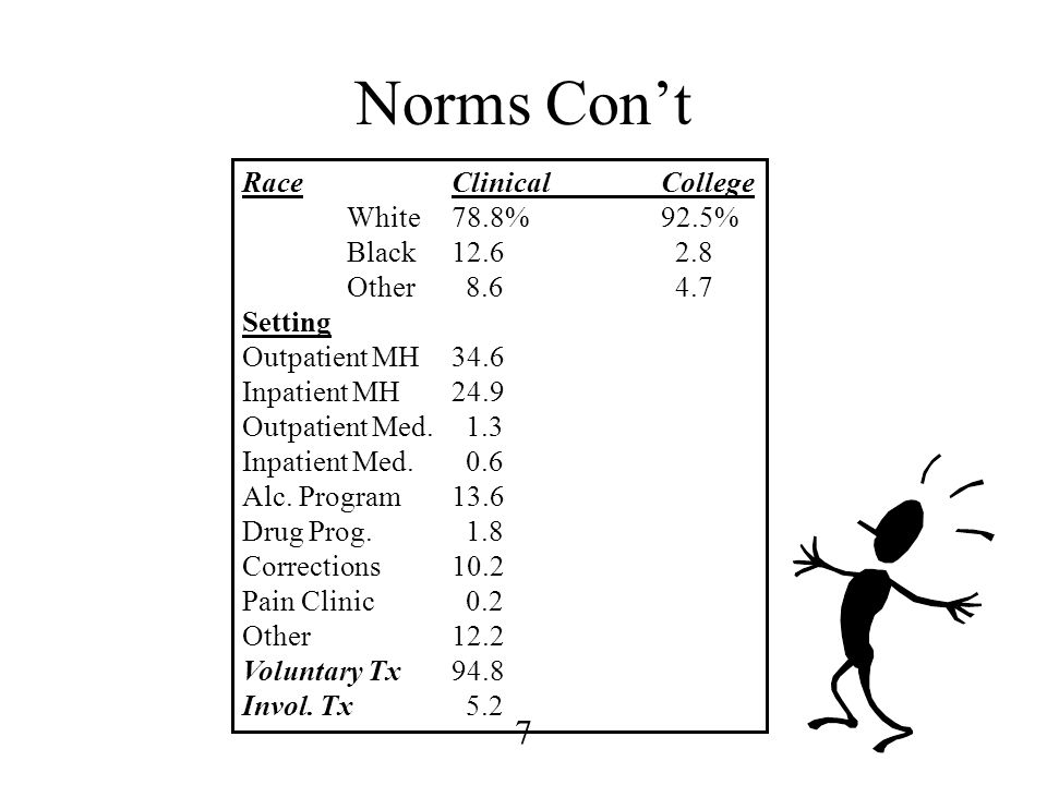 Norms Con't Race Clinical College White 78.8% 92.5% Black 12.6 2.8