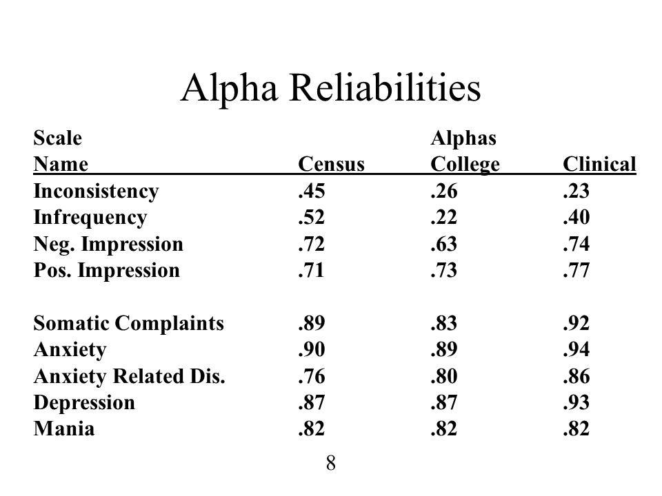 Alpha Reliabilities Scale Alphas Name Census College Clinical