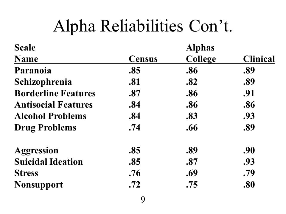 Alpha Reliabilities Con't.