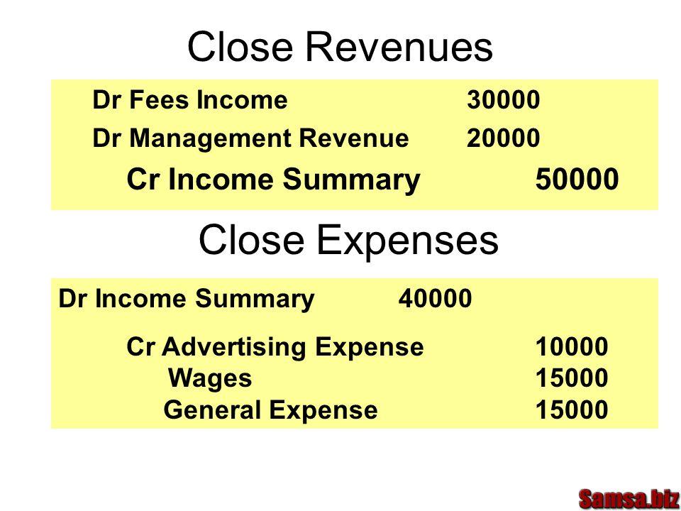Close Revenues Close Expenses Cr Income Summary 50000