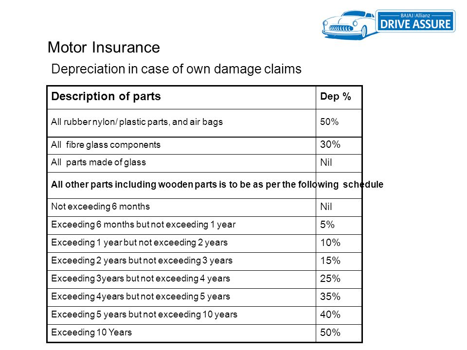 Motor Insurance Depreciation in case of own damage claims