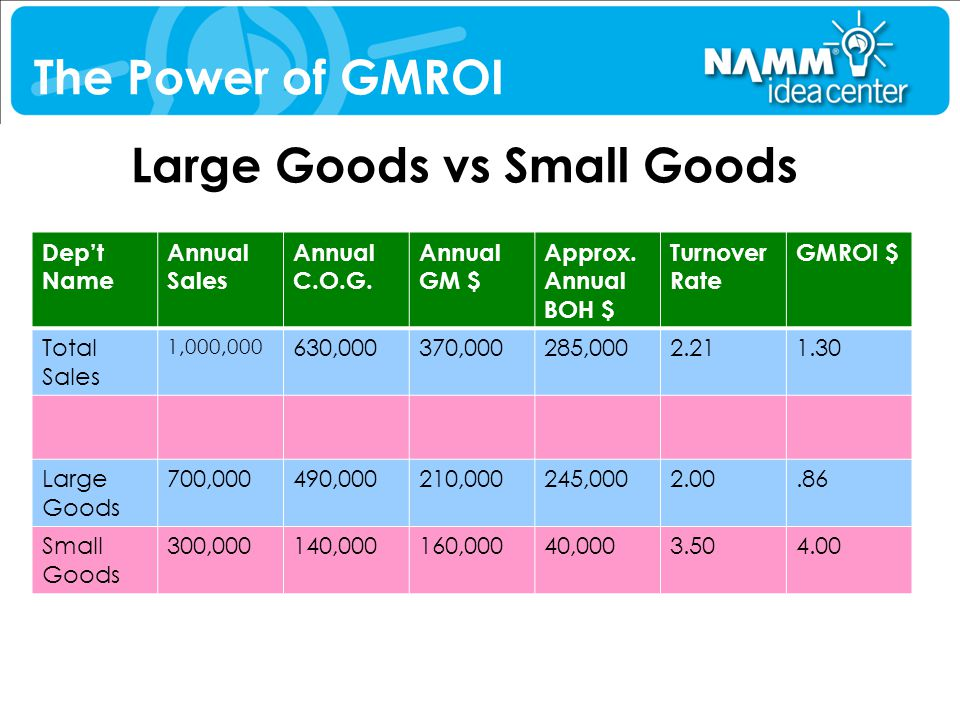 Large Goods vs Small Goods