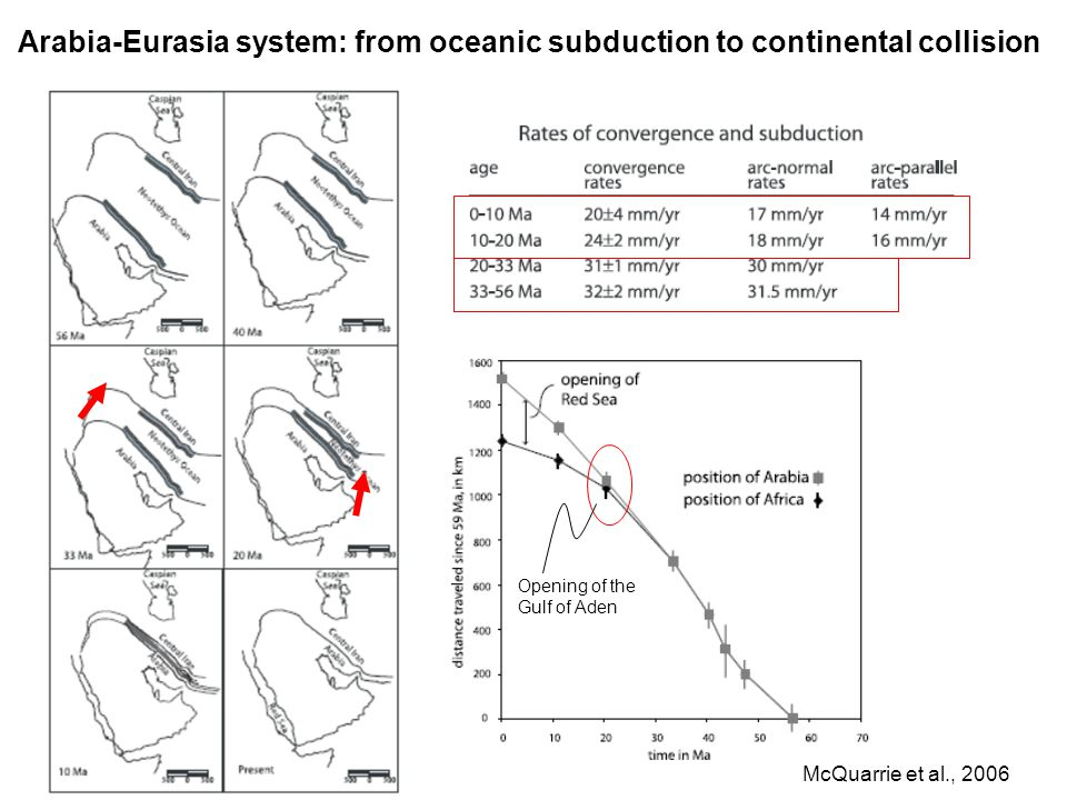 Arabia-Eurasia system: from oceanic subduction to continental collision
