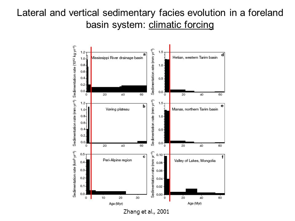 Lateral and vertical sedimentary facies evolution in a foreland basin system: climatic forcing