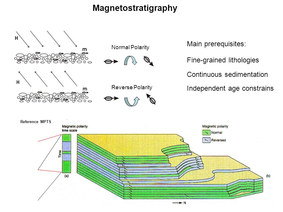 Magnetostratigraphy Main prerequisites: Fine-grained lithologies