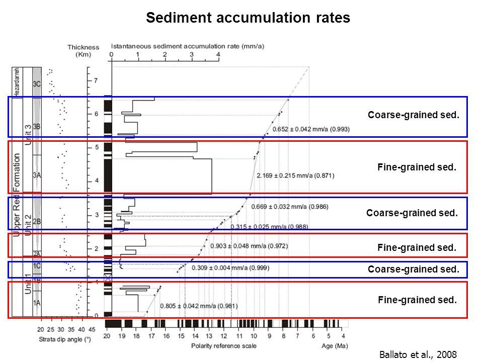 Sediment accumulation rates