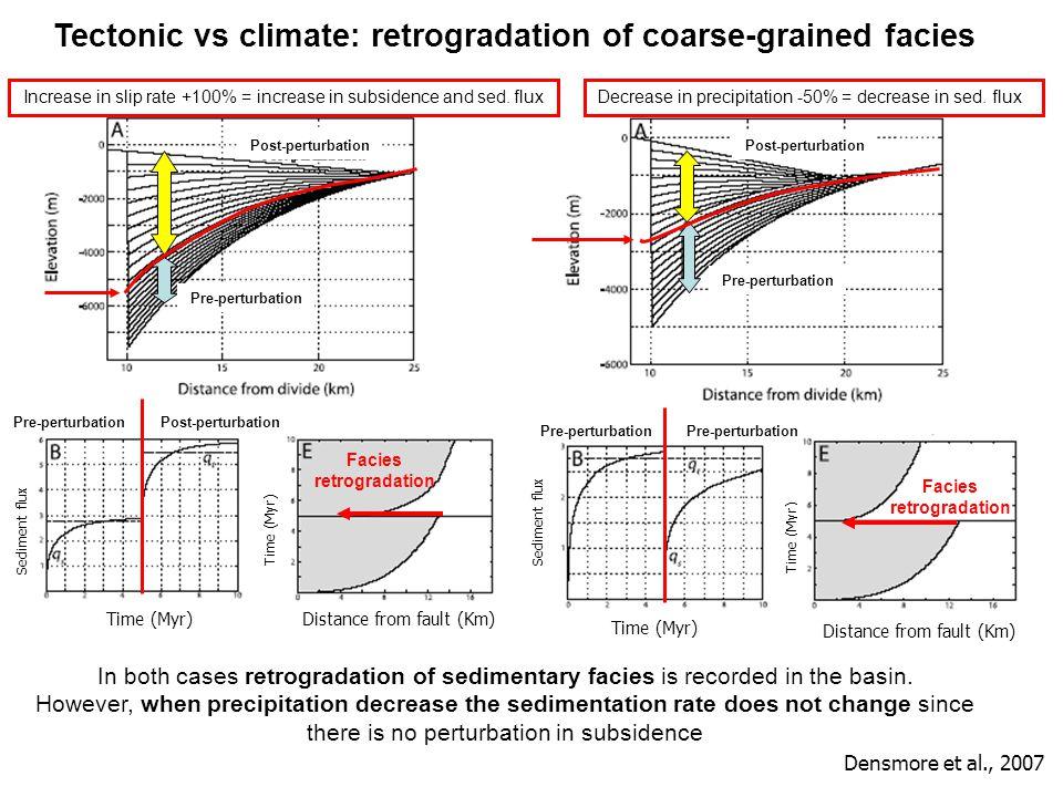 Tectonic vs climate: retrogradation of coarse-grained facies