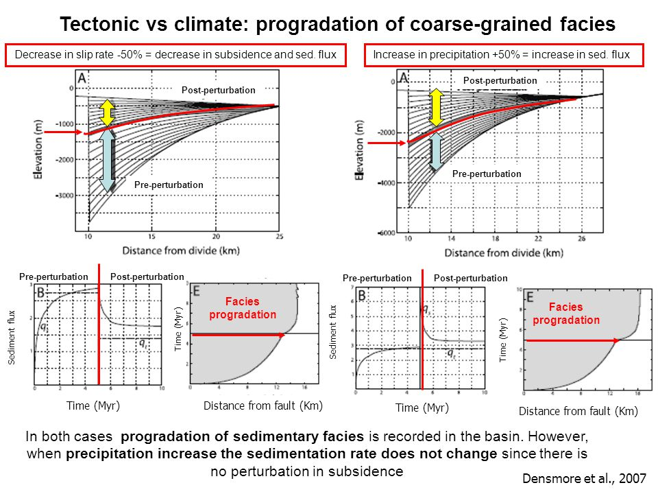 Tectonic vs climate: progradation of coarse-grained facies