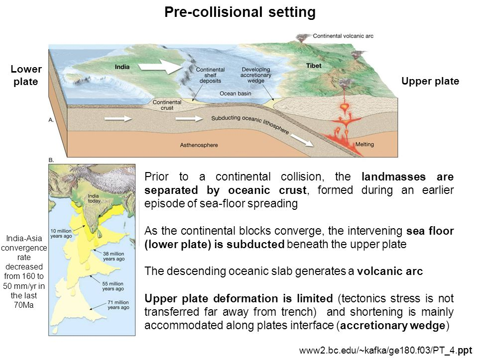 Pre-collisional setting