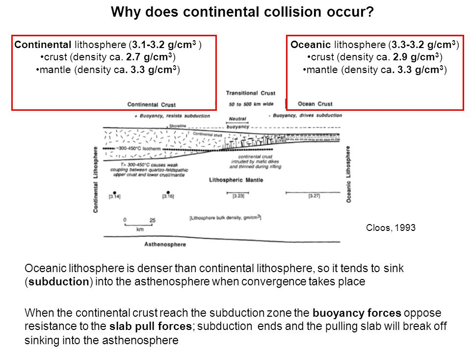 Why does continental collision occur