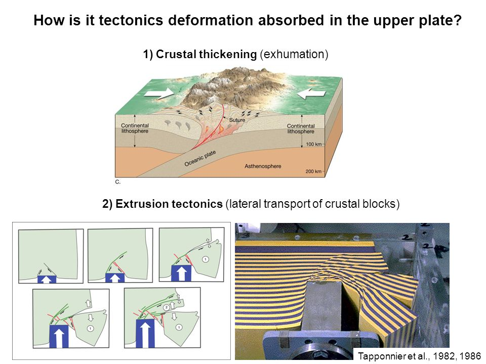 How is it tectonics deformation absorbed in the upper plate