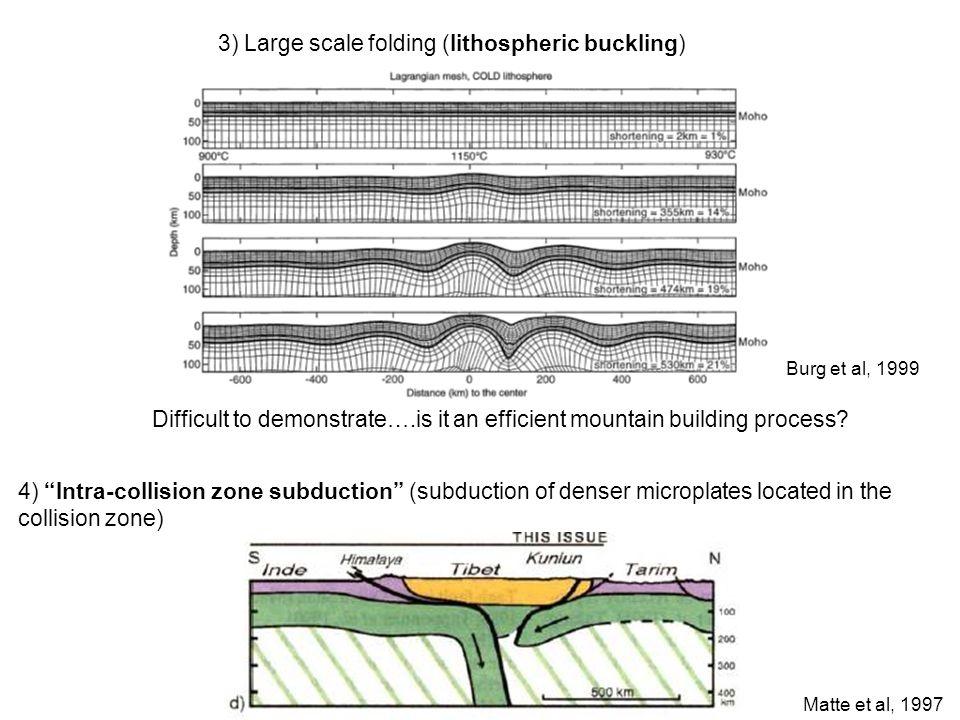 3) Large scale folding (lithospheric buckling)
