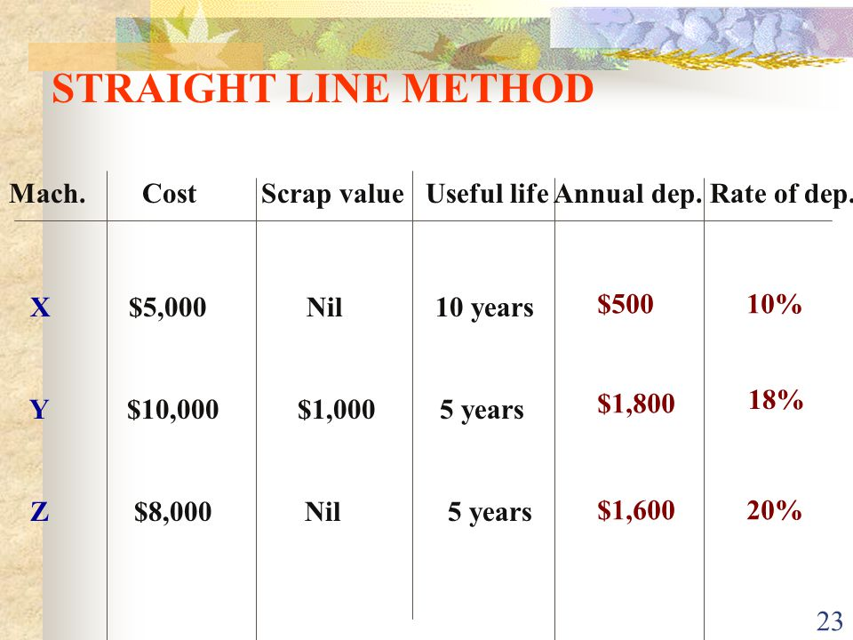 STRAIGHT LINE METHOD Mach. Cost Scrap value Useful life Annual dep. Rate of dep.