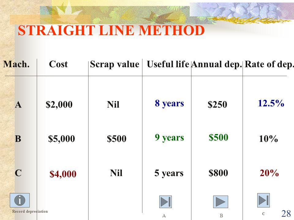 STRAIGHT LINE METHOD Mach. Cost Scrap value Useful life Annual dep. Rate of dep.