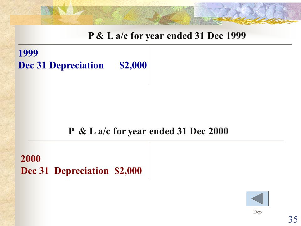 P & L a/c for year ended 31 Dec 2000