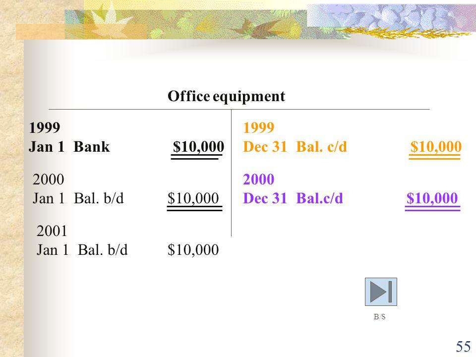 Office equipment 1999 Jan 1 Bank $10,000 1999 Dec 31 Bal. c/d $10,000