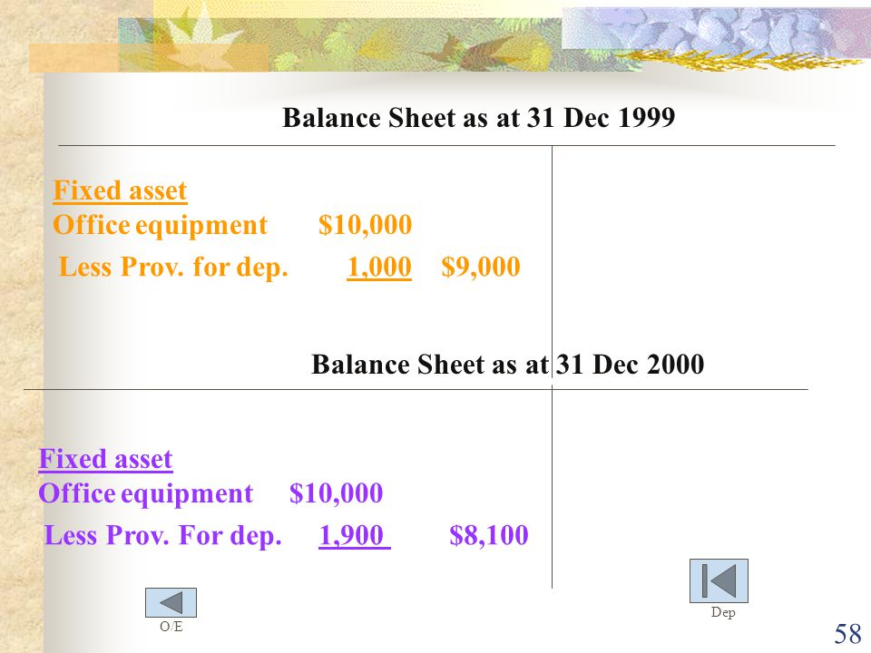 Fixed asset Office equipment $10,000 Less Prov. for dep. 1,000 $9,000