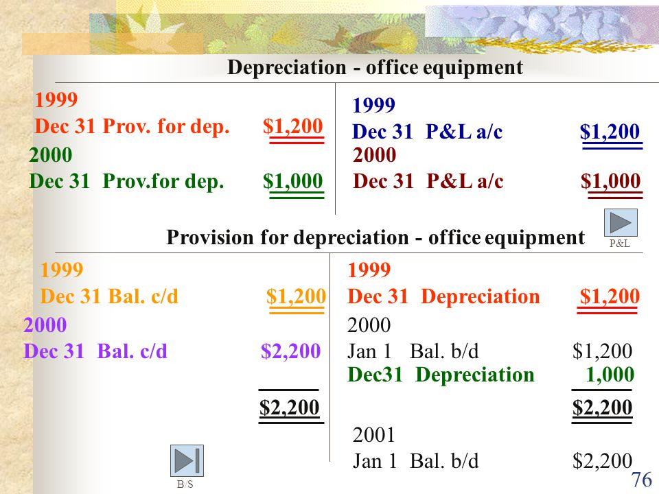 Provision for depreciation - office equipment