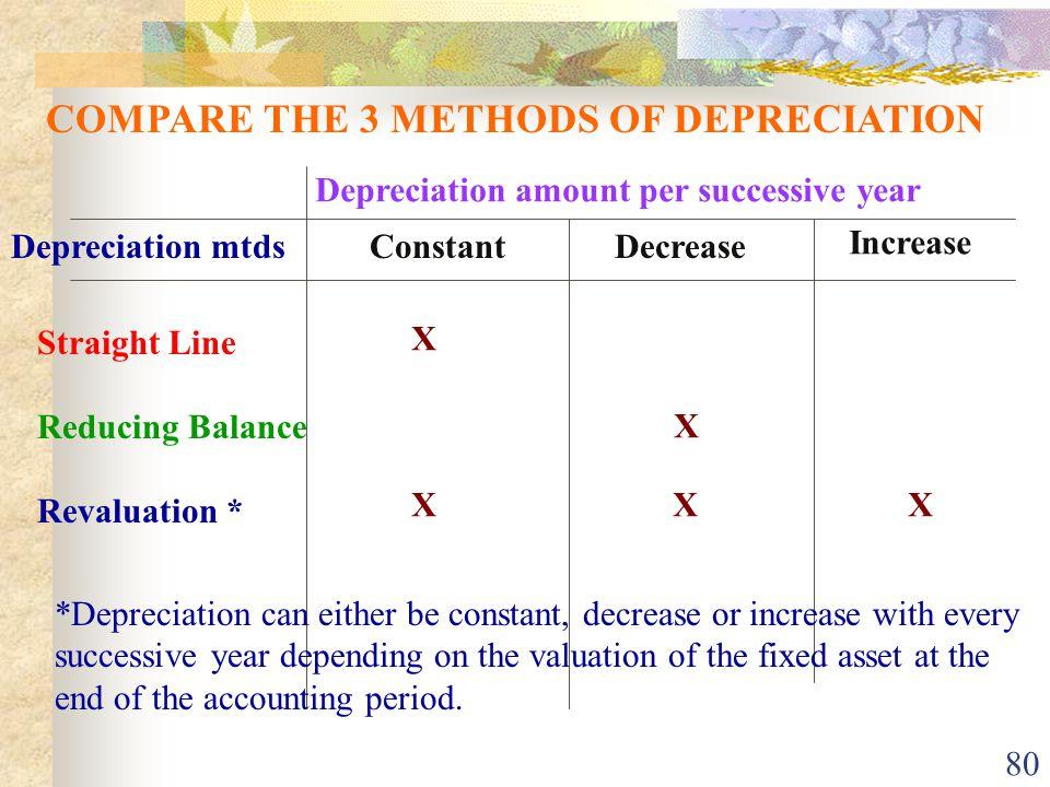 COMPARE THE 3 METHODS OF DEPRECIATION