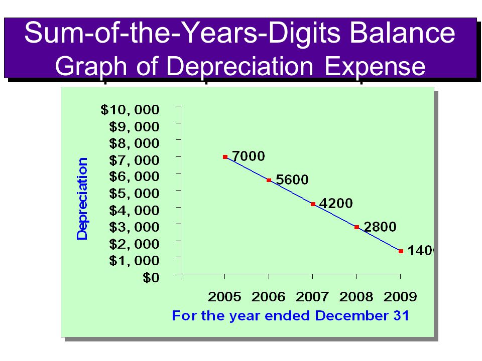 Sum-of-the-Years-Digits Balance Graph of Depreciation Expense