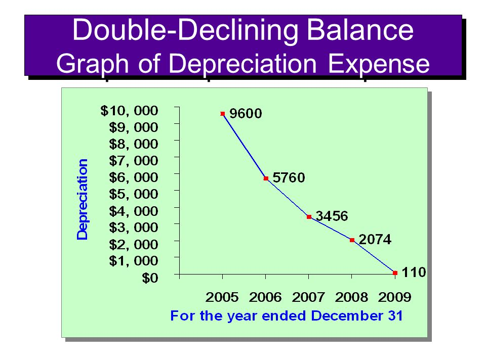Double-Declining Balance Graph of Depreciation Expense