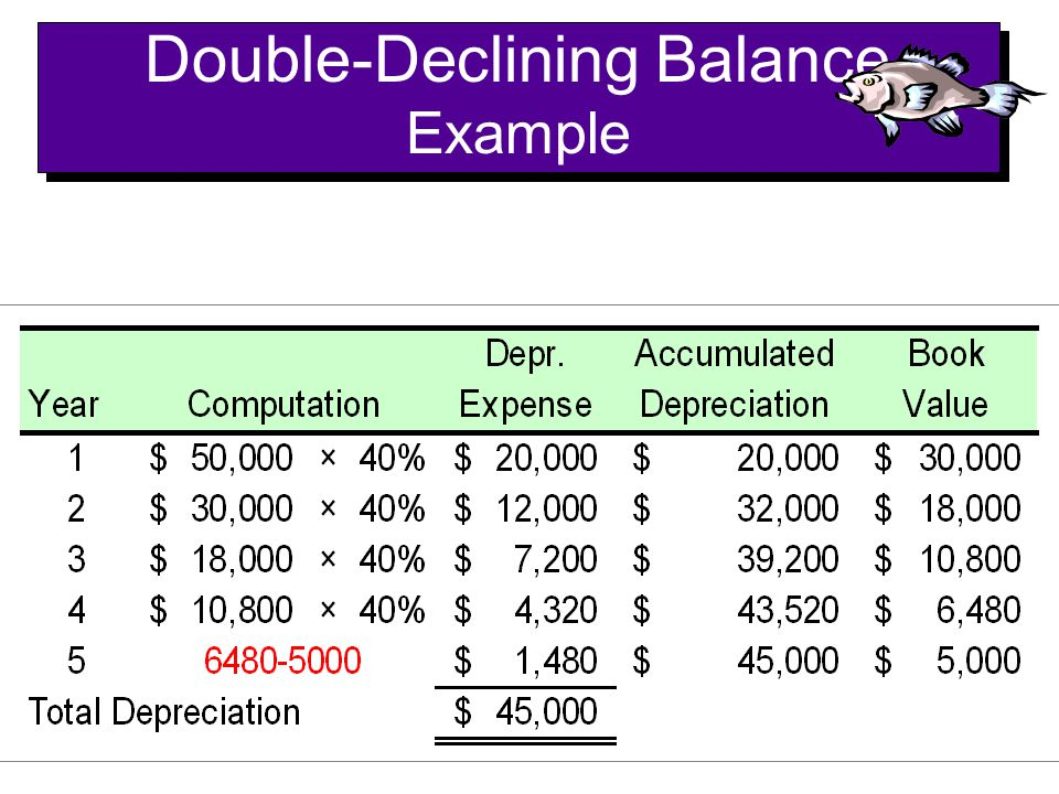 Double-Declining Balance Example
