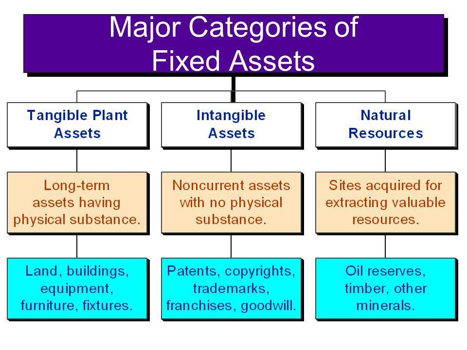 Major Categories of Fixed Assets