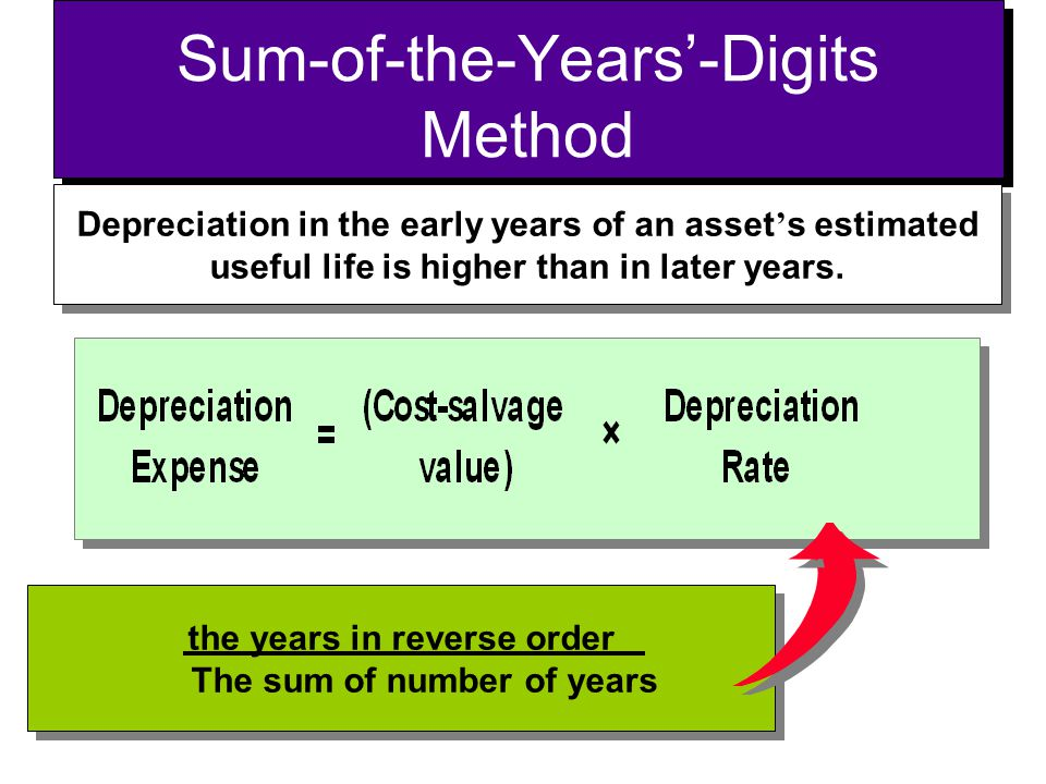 Sum-of-the-Years'-Digits Method