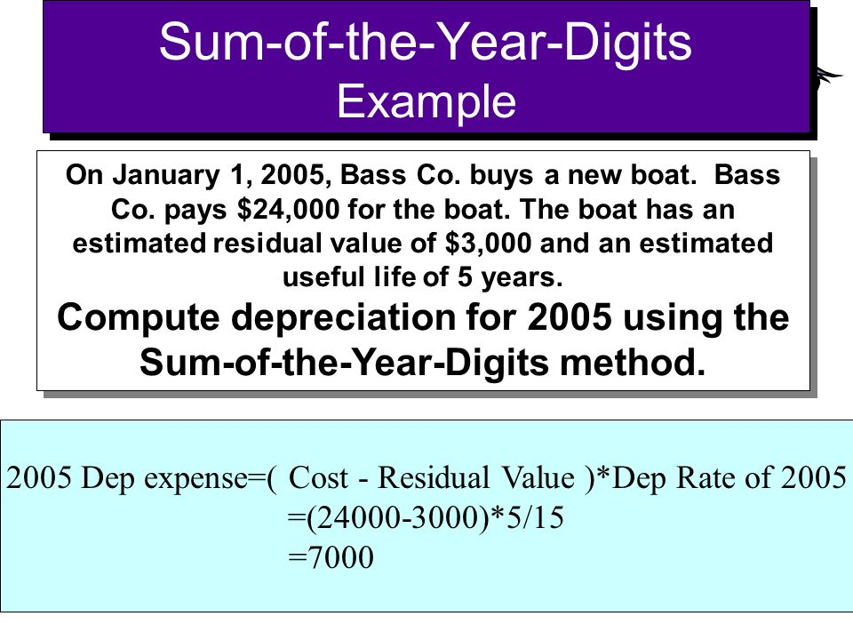 Sum-of-the-Year-Digits Example