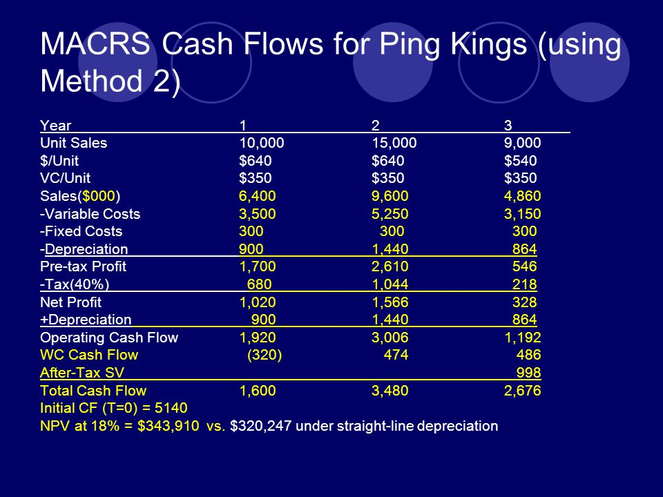 MACRS Cash Flows for Ping Kings (using Method 2)