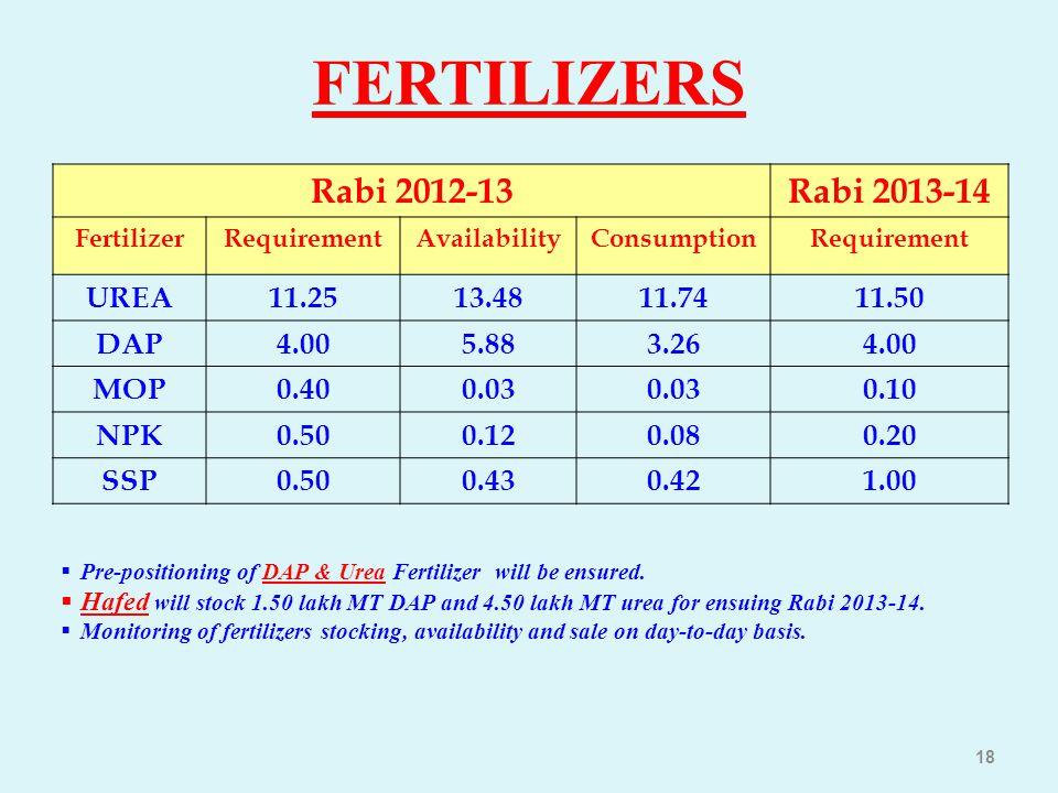 FERTILIZERS Rabi 2012-13 Rabi 2013-14 UREA 11.25 13.48 11.74 11.50 DAP