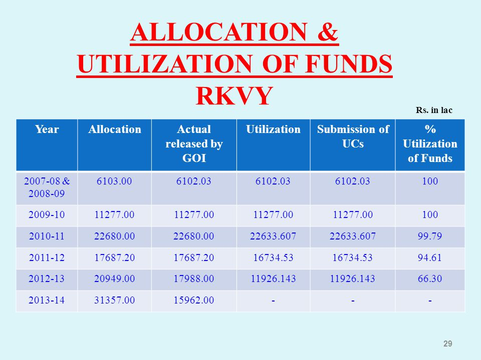 ALLOCATION & UTILIZATION OF FUNDS