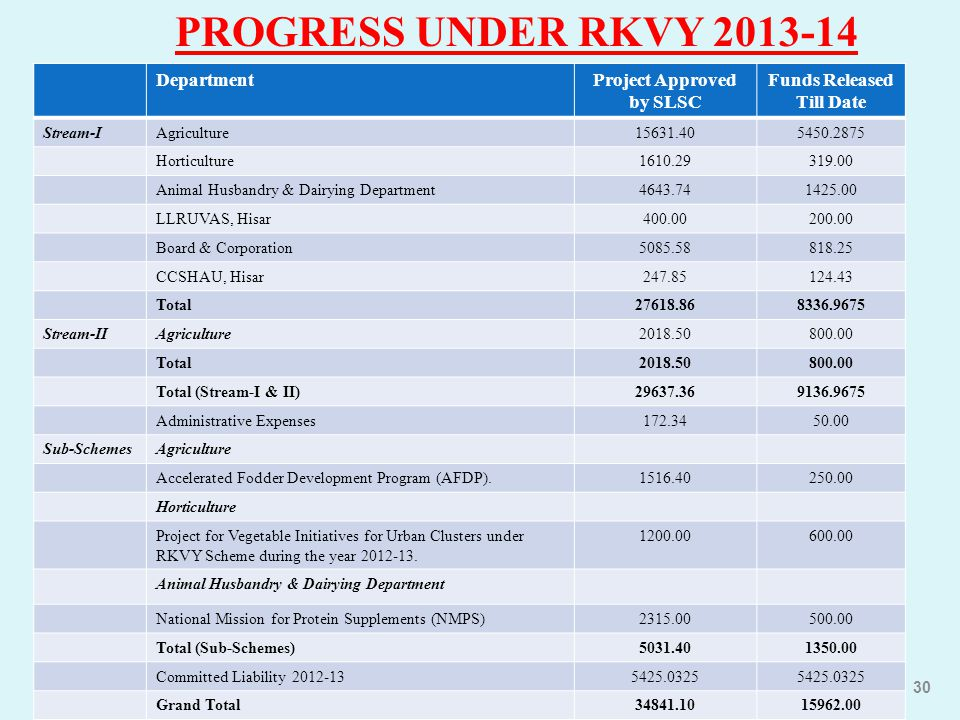 Project Approved by SLSC Funds Released Till Date