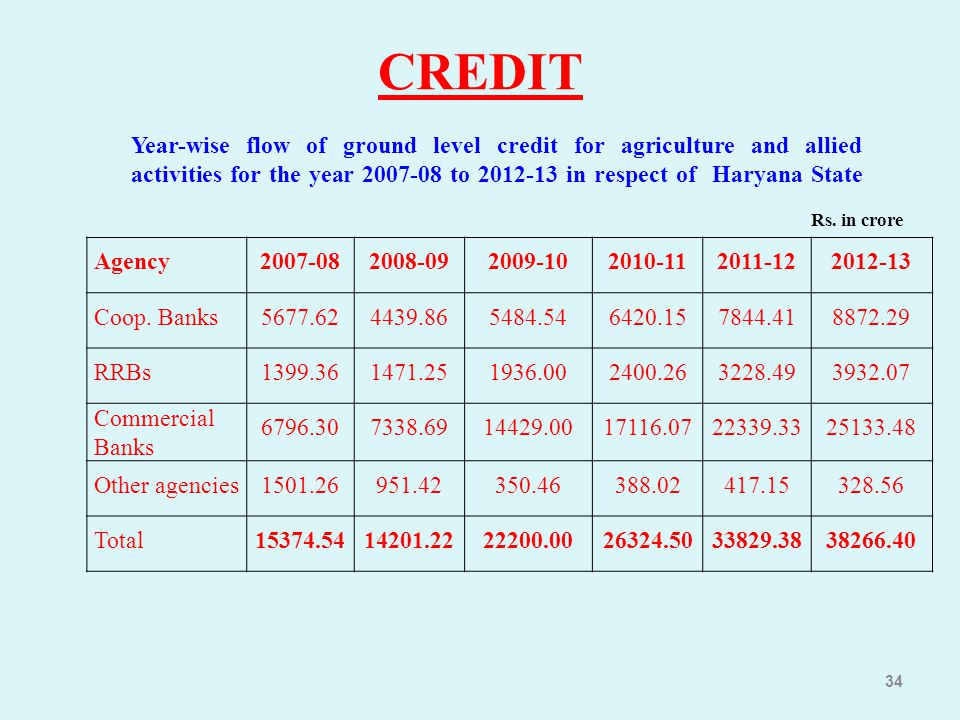 CREDIT Year-wise flow of ground level credit for agriculture and allied activities for the year 2007-08 to 2012-13 in respect of Haryana State.