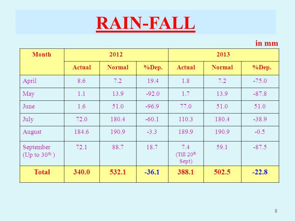 RAIN-FALL in mm Total 340.0 532.1 -36.1 388.1 502.5 -22.8 Month 2012