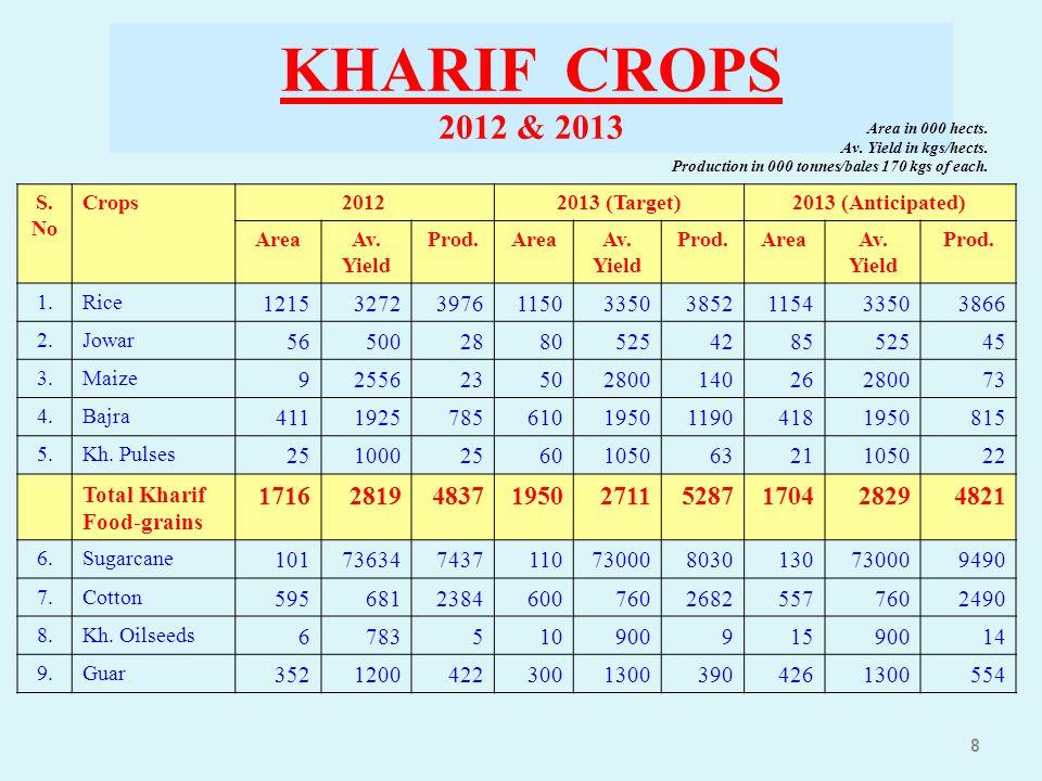 KHARIF CROPS 2012 & 2013. Area in 000 hects. Av. Yield in kgs/hects. Production in 000 tonnes/bales 170 kgs of each.