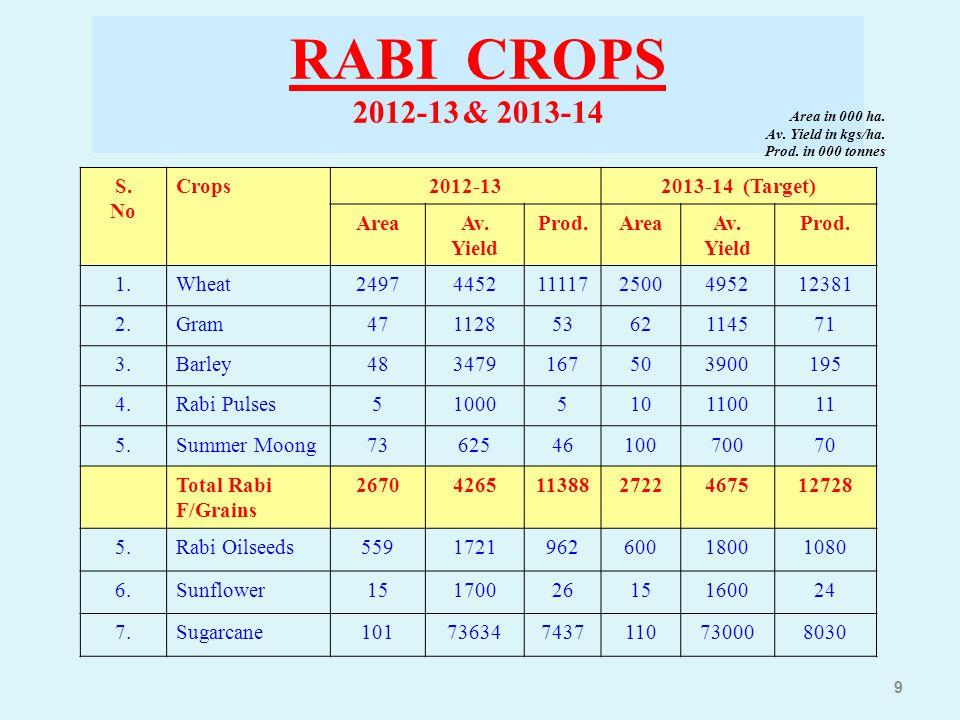 RABI CROPS 2012-13 & 2013-14 S. No Crops 2012-13 2013-14 (Target) Area