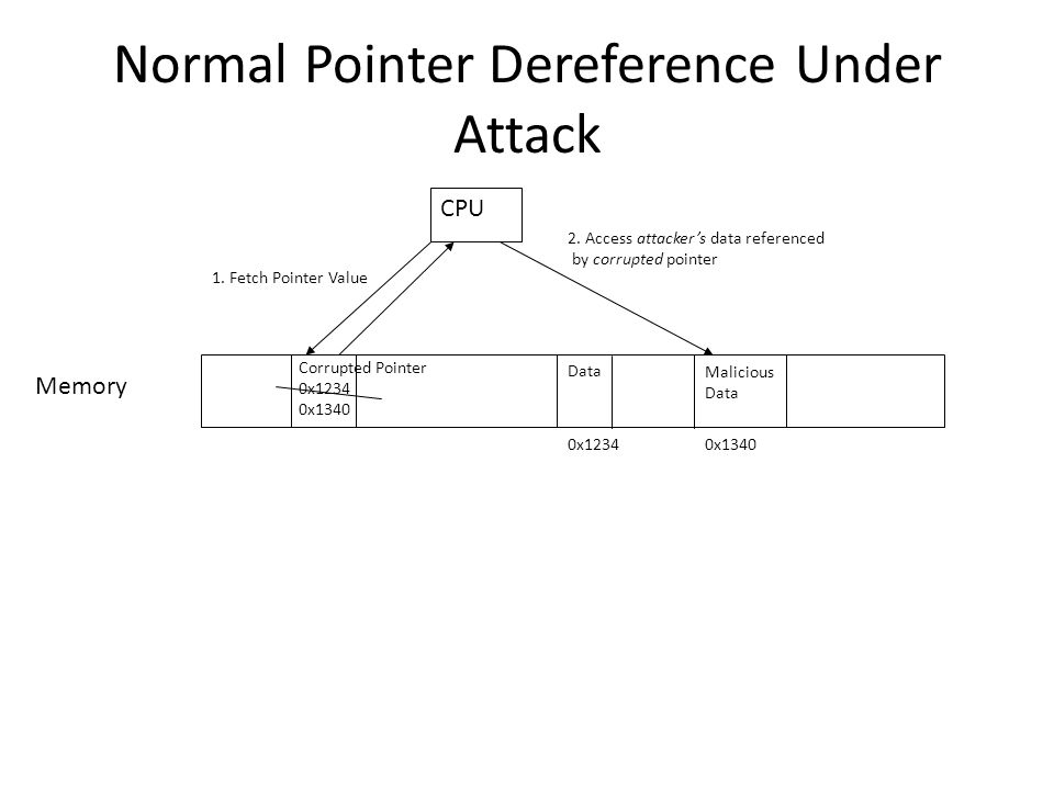 Normal Pointer Dereference Under Attack