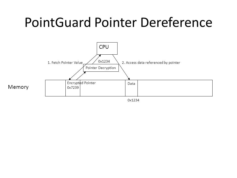 PointGuard Pointer Dereference