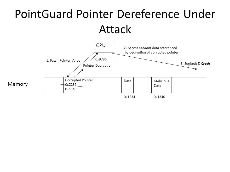 PointGuard Pointer Dereference Under Attack