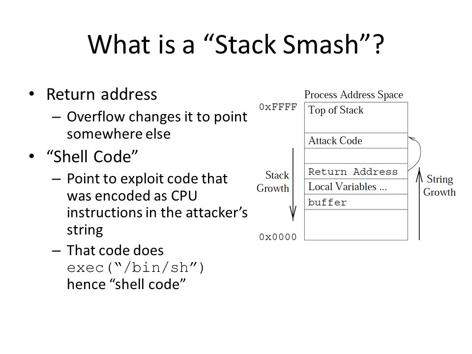 What is a Stack Smash Return address Shell Code