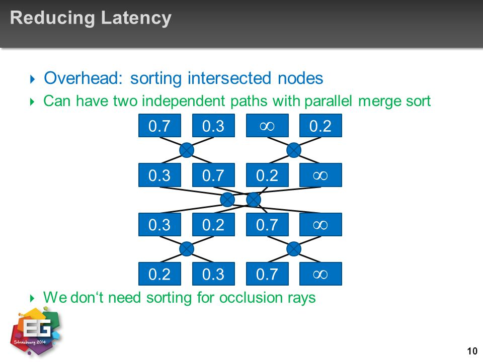     Reducing Latency Overhead: sorting intersected nodes 0.7 0.3