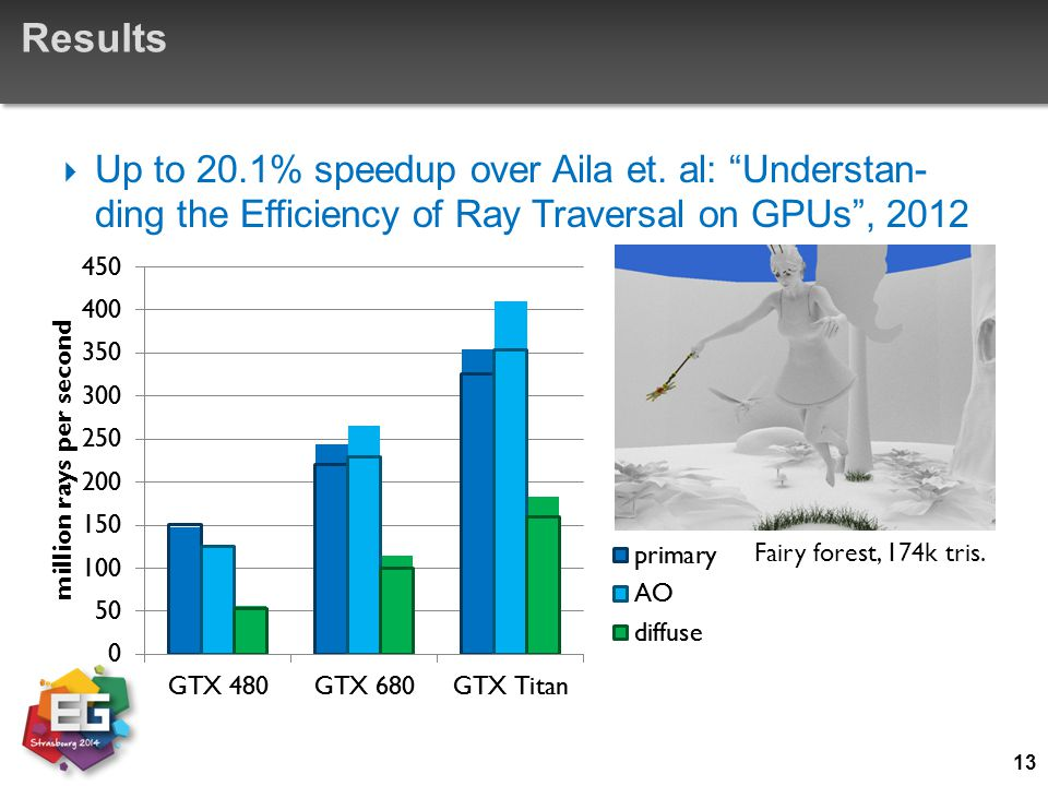 Results Up to 20.1% speedup over Aila et. al: Understan- ding the Efficiency of Ray Traversal on GPUs , 2012.