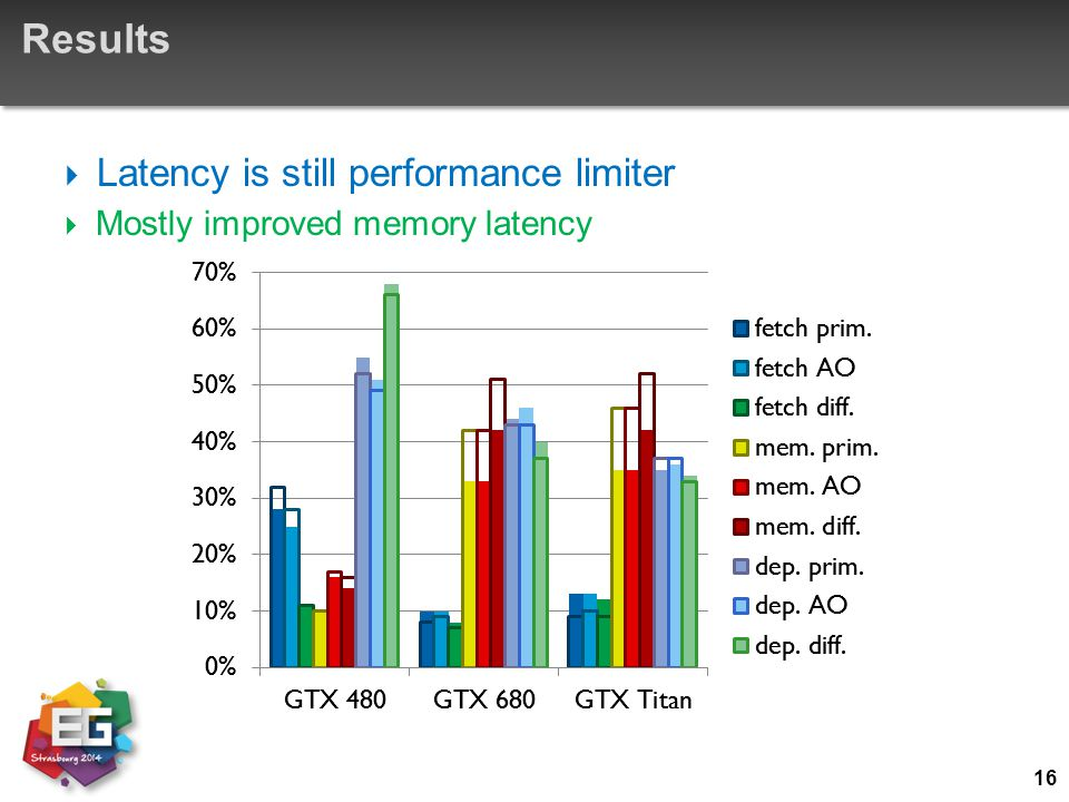 Results Latency is still performance limiter