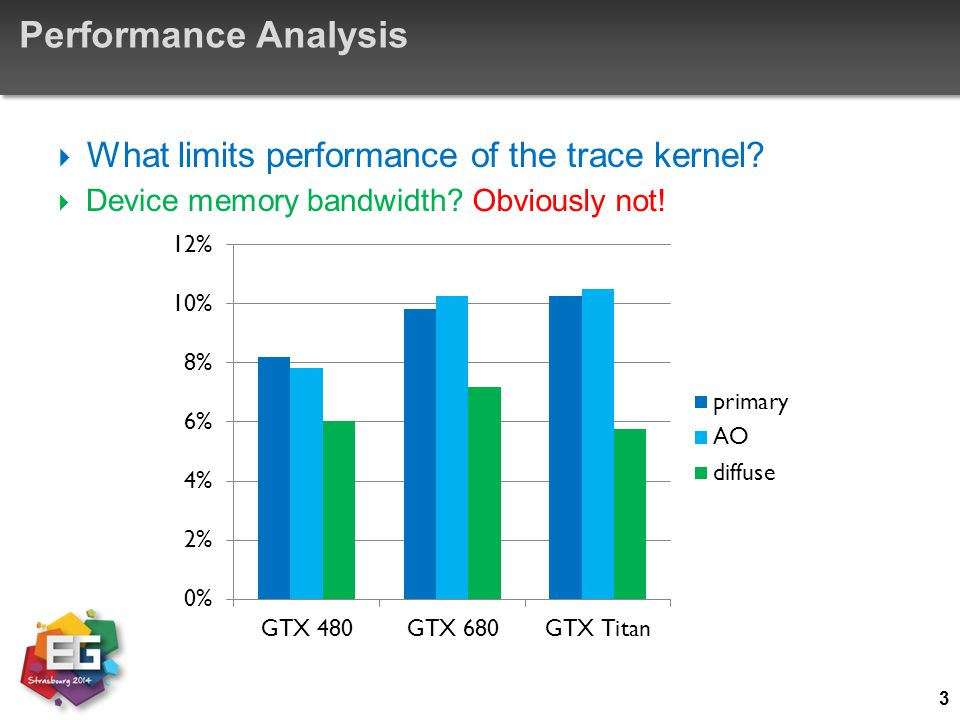 Performance Analysis What limits performance of the trace kernel