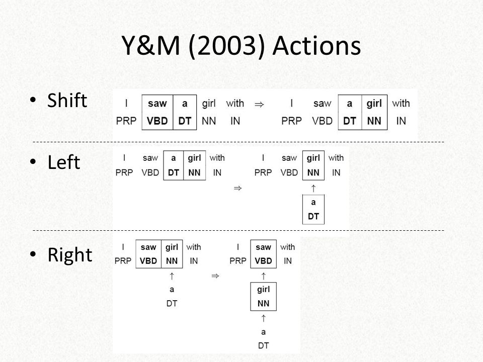 Y&M (2003) Actions Shift Left Right