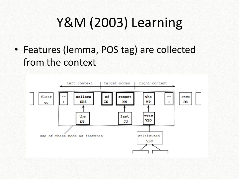 Y&M (2003) Learning Features (lemma, POS tag) are collected from the context